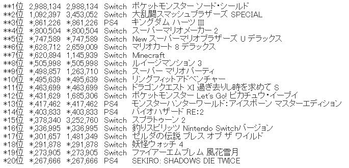 1 1 - 【確定】ファミ通2019年TOP100【圏外含む】