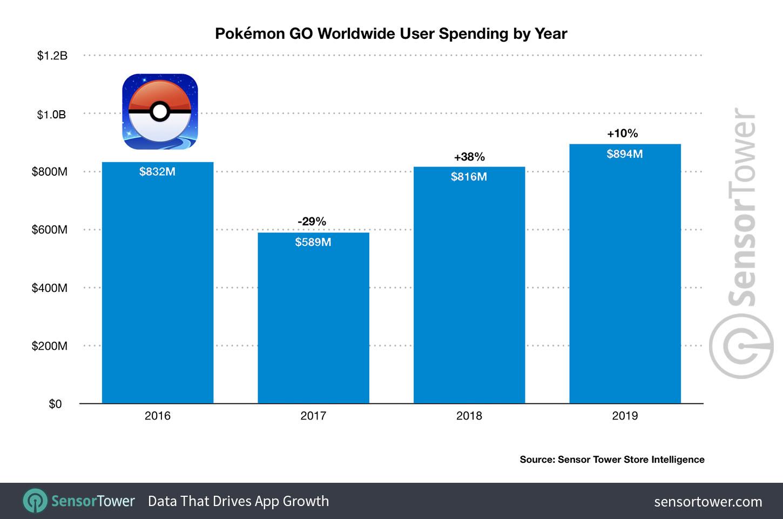 13197331105e1d7b1a4055c0011 - ポケモンGO、2019年の売上高983億円で過去最高