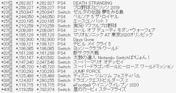 2 1 - 【確定】ファミ通2019年TOP100【圏外含む】