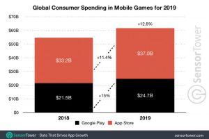 20669831775e154bafb66cc0011 300x200 - 【悲報】人類、スマホのゲームに6兆8000億円を支出…なんつーか、終わってるよな。しかも相当深刻なレベルで