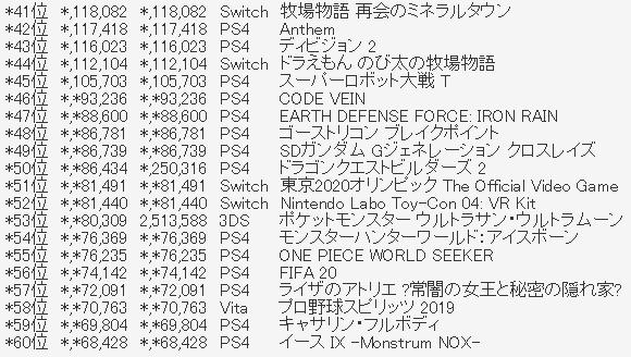 3 - 【確定】ファミ通2019年TOP100【圏外含む】