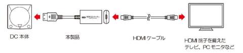 3 l - ドリームキャストの独自端子をHDMIに変換するコンバーターが発売