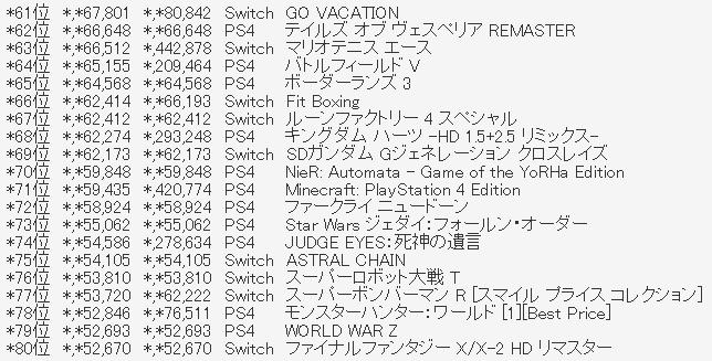 4 1 - 【確定】ファミ通2019年TOP100【圏外含む】