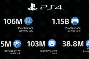 ENpASGLWsAAsOhr 300x200 - 【衝撃】PS4の売上、1億600万台