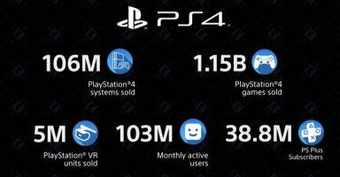 ENpASGLWsAAsOhr 384x200 - 【衝撃】PS4の売上、1億600万台
