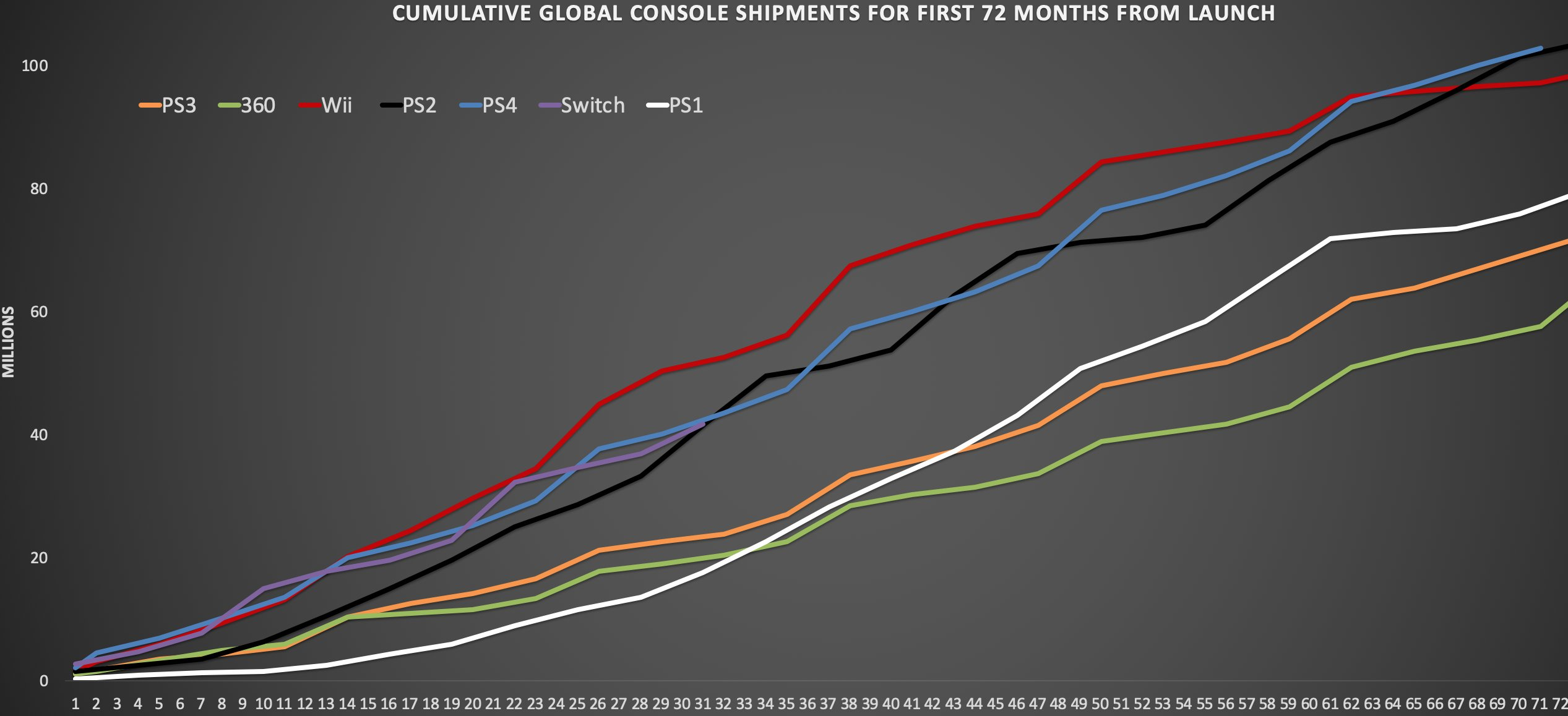 SMjaiX1 - Switch好調4000万台突破!史上最速で一億台を突破したPS4に近いペース