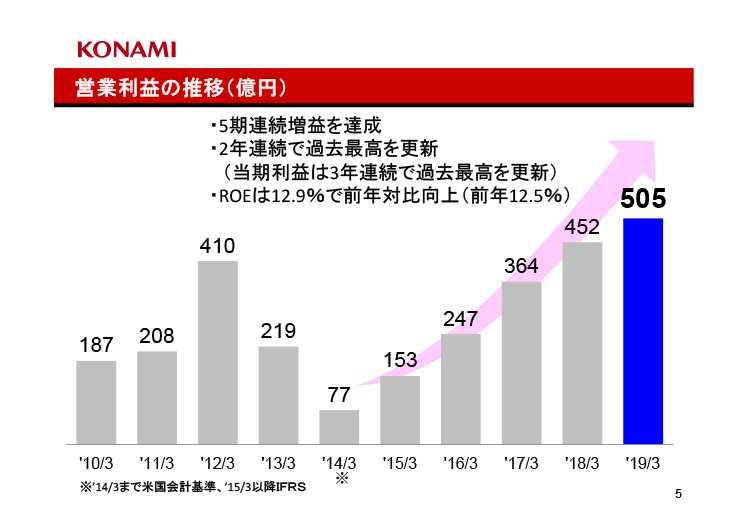 e356a9723a4bac61f2100592939810dc - 【朗報】Switch『スーパーボンバーマン R』、売上20万本突破!