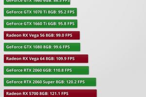 performance 1920 1080 300x200 - 【悲報】CSしか知らなかった俺氏、GTX1060くらいで衝撃受けて死にかけるwwwゲーミングPC最高!