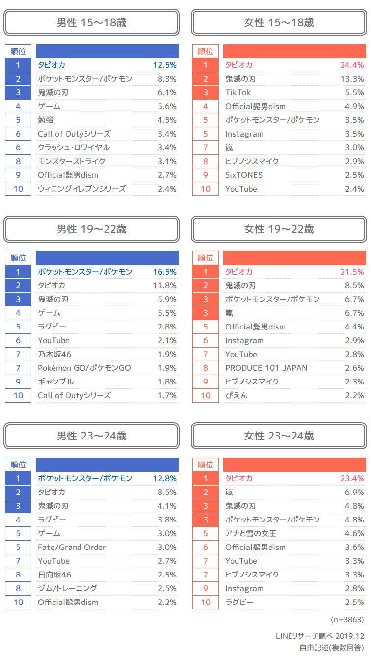 zjM729G - 【悲報】LINEリサーチのトレンド調査、20代男性部門でポケモンが1位に
