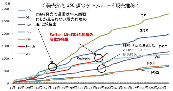 002 - PS4の販売落ち込みは,おそらくPS5に対する期待を著しく高める