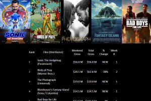 1 10 1 300x200 - 「ソニック・ザ・ヘッジ・ホッグ」の映画が全米興行収入ランキング1位に