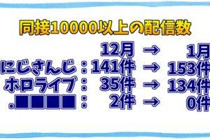 1 17 300x200 - 【速報】にじさんじVtuber「アンジュ・カトリーナ」、生配信で視聴者7万人を集める
