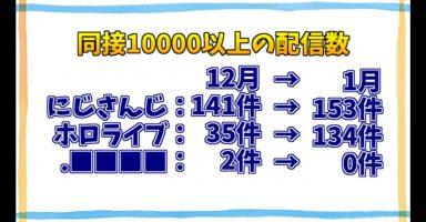 1 17 384x200 - 【速報】にじさんじVtuber「アンジュ・カトリーナ」、生配信で視聴者7万人を集める