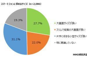 1 39 300x200 - 【速報】10〜20代の若者の40%以上がスマホの「小型化」を希望 (ヽ゜ん゜)「小さいスマホなんて誰も望んでない!!!」