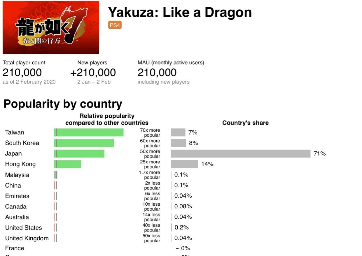 1FcSZpt - メディクリ「PS4のゲームである龍が如く7やカカロットが3週間ランキング上位にいる。これは凄いこと」