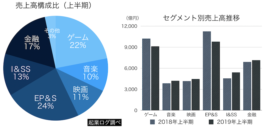 2c75d20934b842a6be145644caea619e - 【業績】 ソニー、営業利益8800億円に