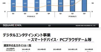 5 2 384x200 - 【朗報】スクエニ、前年から124%アップの営業利益277億円  ドラクエウォークとロマサガのソシャゲが大ヒット