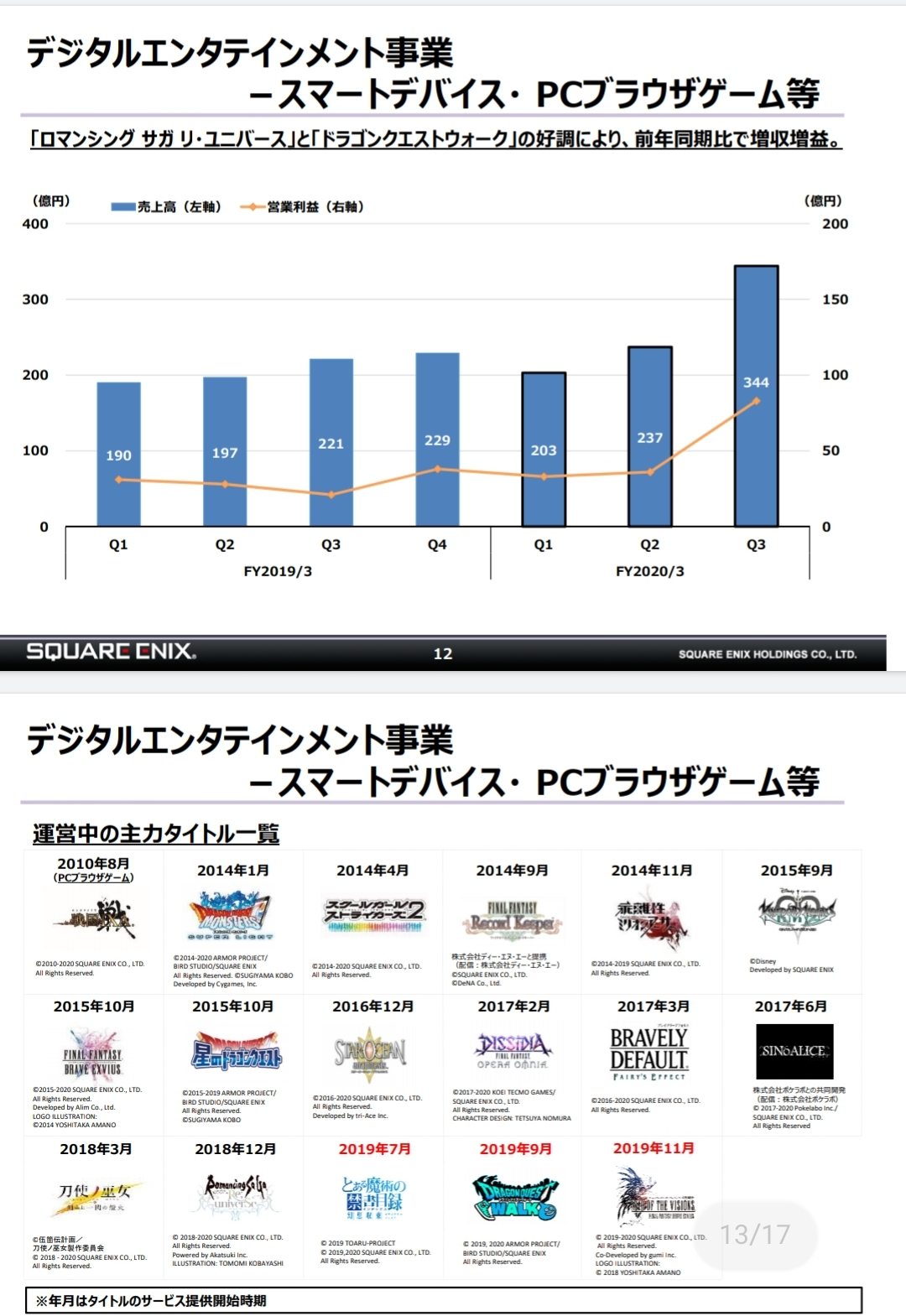 5 2 - 【朗報】スクエニ、前年から124%アップの営業利益277億円  ドラクエウォークとロマサガのソシャゲが大ヒット