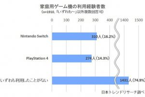 970233 300x200 - SwitchとPS4の満足度比較がひどい