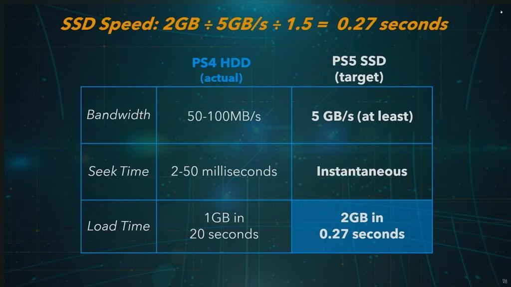 004 - PS5ではAMDの「プリミティブシェーダ」を採用