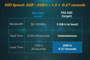 03 l 300x200 - PS5詳細スペック発表!CPU3.2GHz8c16t,GPU2.23GHz10.3TFL RDNA2改,MEM16GB,SSD825GB5.5GB/s,PS4互換