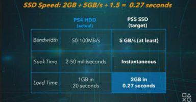03 l 384x200 - PS5詳細スペック発表!CPU3.2GHz8c16t,GPU2.23GHz10.3TFL RDNA2改,MEM16GB,SSD825GB5.5GB/s,PS4互換