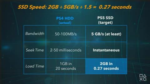 03 l - PS5詳細スペック発表!CPU3.2GHz8c16t,GPU2.23GHz10.3TFL RDNA2改,MEM16GB,SSD825GB5.5GB/s,PS4互換