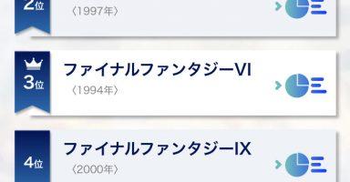1 34 384x200 - 【朗報】FF15、歴代シリーズでも上位の人気作品だった