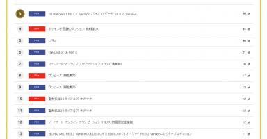 11 384x200 - 【吉報】FF7Rの体験版が大好評で予約爆上げキターー!!!!