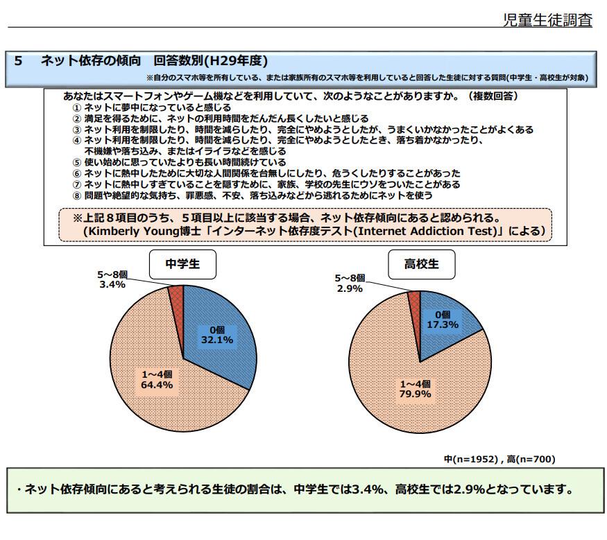 5 11 - 香川県議会、ゲーム1日60分まで条例が可決成立