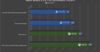 IBry8pj 384x200 - 【朗報】Xbox SXをPS5と同じピークTFLOPSで表すと14.6TFLOPSだと判明する!