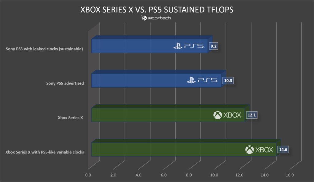 IBry8pj - 【朗報】Xbox SXをPS5と同じピークTFLOPSで表すと14.6TFLOPSだと判明する!