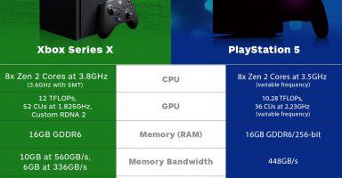 IDsNmUZ 384x200 - PS5「ブーストモードでGPUは最大10 TFLOPS!」 Xbox SX「定格で12 TFLOPSだぞwww」