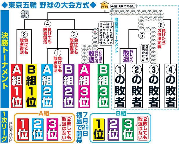JBv4YJn - 【朗報】パワプロ2020、Switchで発売決定キタ━━━(゚∀゚)━━━ !!!!! 五輪モードもあるらしいぞ!
