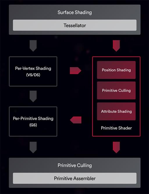 KZdX62I - PS5ではAMDの「プリミティブシェーダ」を採用