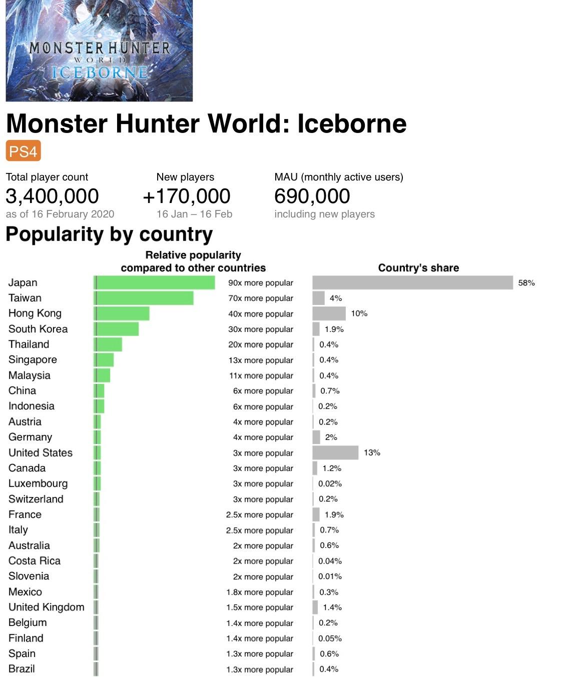 L5FDcLe - 『モンスターハンターワールド:アイスボーン』、累計500万本突破!