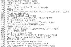 f81fd2e4c52864042852c112ce927ae2 16 300x200 - 2020年PS4ソフト売り上げTOP26