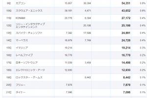 12 300x200 - 【悲報】世界のゲーム会社売上ランキグンのアレ、最新版が公開
