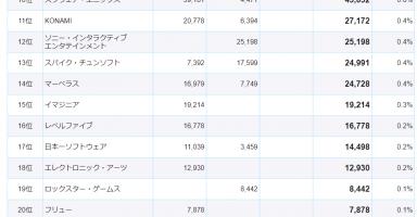 12 384x200 - 【悲報】世界のゲーム会社売上ランキグンのアレ、最新版が公開