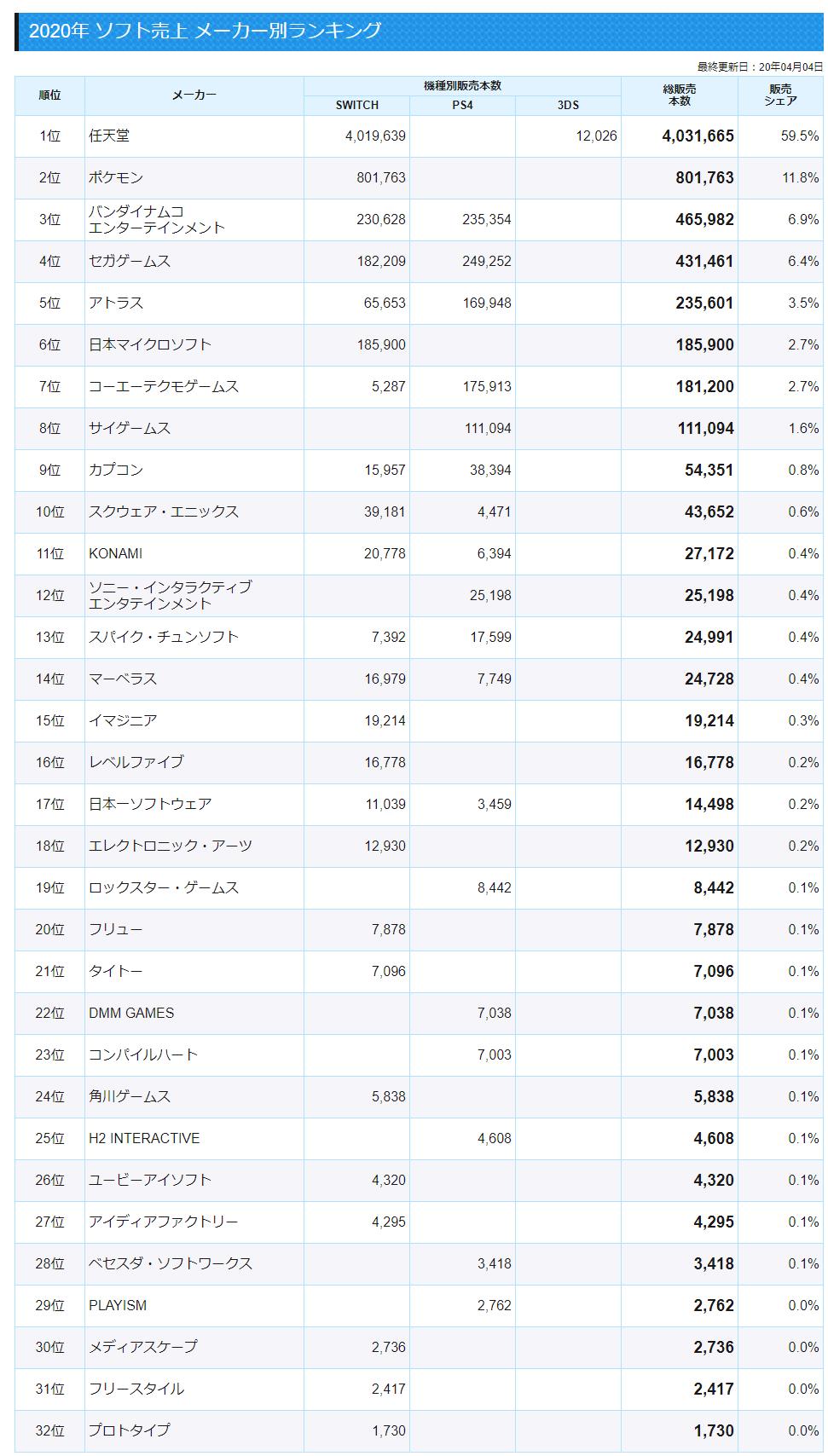 12 - 【悲報】世界のゲーム会社売上ランキグンのアレ、最新版が公開