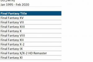 EVGHD1VWAAEh kf 300x200 - 【NPD】FF15、北米で最も売れたFFシリーズとなる