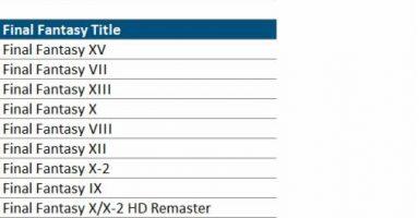 EVGHD1VWAAEh kf 384x200 - 【NPD】FF15、北米で最も売れたFFシリーズとなる