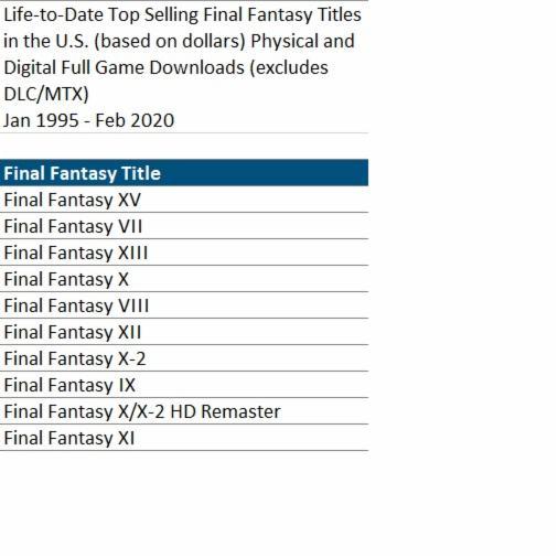 EVGHD1VWAAEh kf - 【NPD】FF15、北米で最も売れたFFシリーズとなる
