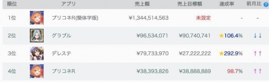 REMEgBt - 【速報】プリコネ、中国で配信後5日で15億売れる