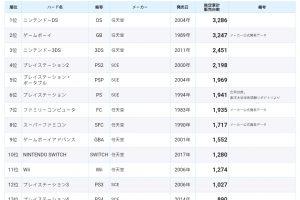 dFdib9e 300x200 - PS4が日本で失敗した理由って何?
