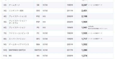 dFdib9e 384x200 - PS4が日本で失敗した理由って何?