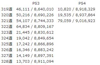 f81fd2e4c52864042852c112ce927ae2 14 - 【朗報】PS4国内売上台数900万台突破!