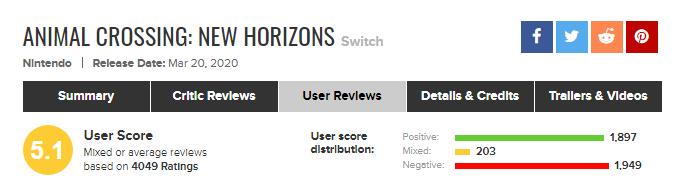 f81fd2e4c52864042852c112ce927ae2 22 - 【悲報】あつ森、ユーザースコア5.1に下落!もはや高評価者は少数派に…!