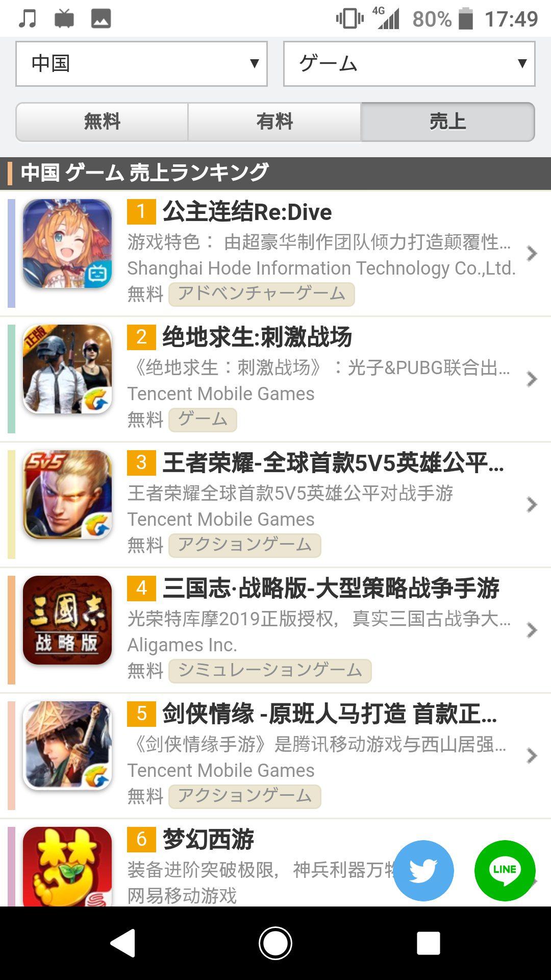 mEsou2d - 【速報】プリコネ、中国で配信後5日で15億売れる