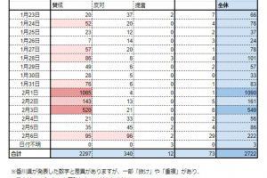nt 200425genponkensyou05 300x200 - 【必見】 香川ゲーム条例、パブコメ原本を入手 賛成意見「大半が同じ日に投稿」「不自然な日本語」